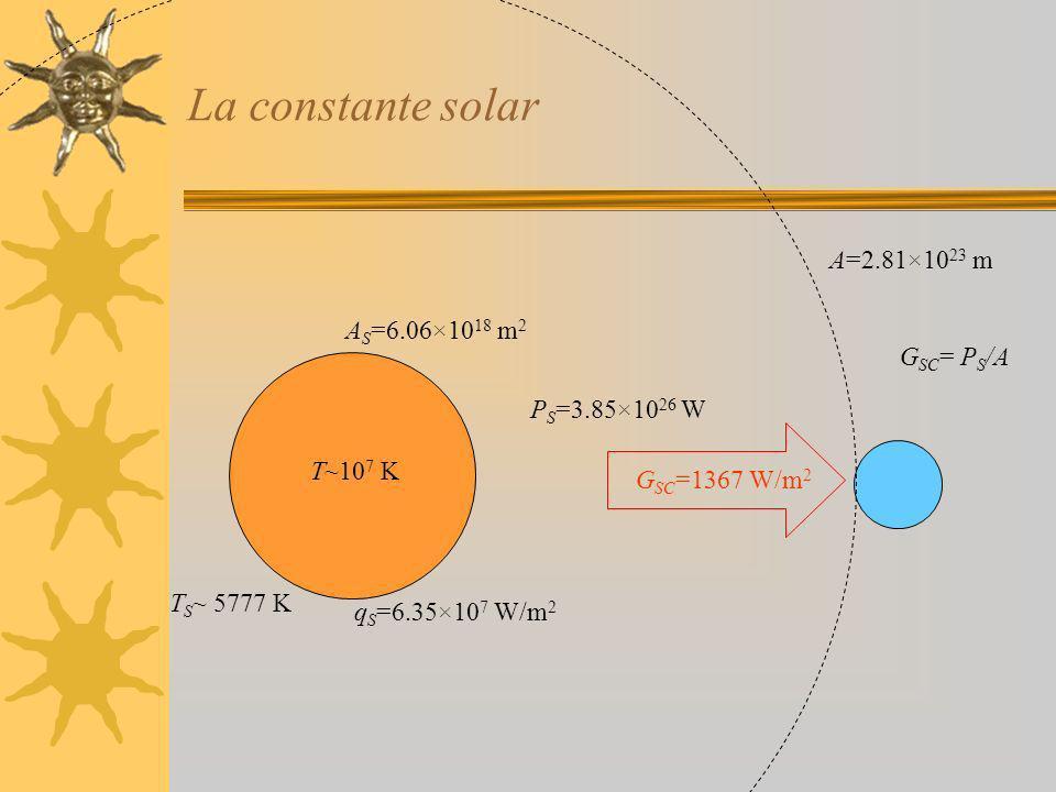 Dispersión de la radiación solar en la atmósfera GbGb GdGd Dispersión por gases y aerosoles G SC Dispersión por las nubes Colector solar