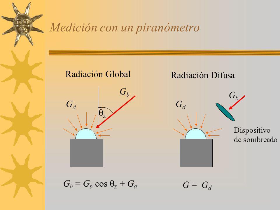 Conclusiones Existe una variedad de modelos empíricos para estimar la radiación solar.