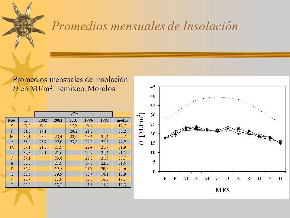 Promedios mensuales de Insolación Promedios mensuales de insolación H en MJ/m 2. Temixco, Morelos.