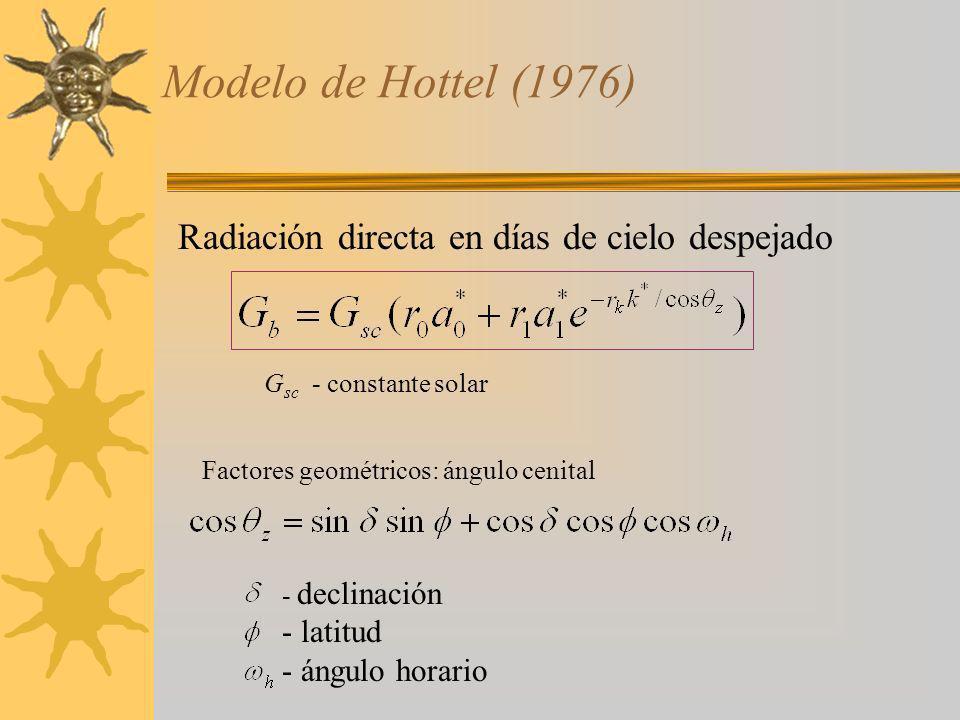 Modelo de Hottel (1976) Radiación directa en días de cielo despejado Factores geométricos: ángulo cenital - declinación - latitud - ángulo horario G s