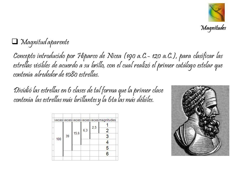Magnitud aparente Magnitudes Concepto introducido por Hiparco de Nicea (190 a.C.- 120 a.C.), para clasificar las estrellas visibles de acuerdo a su br