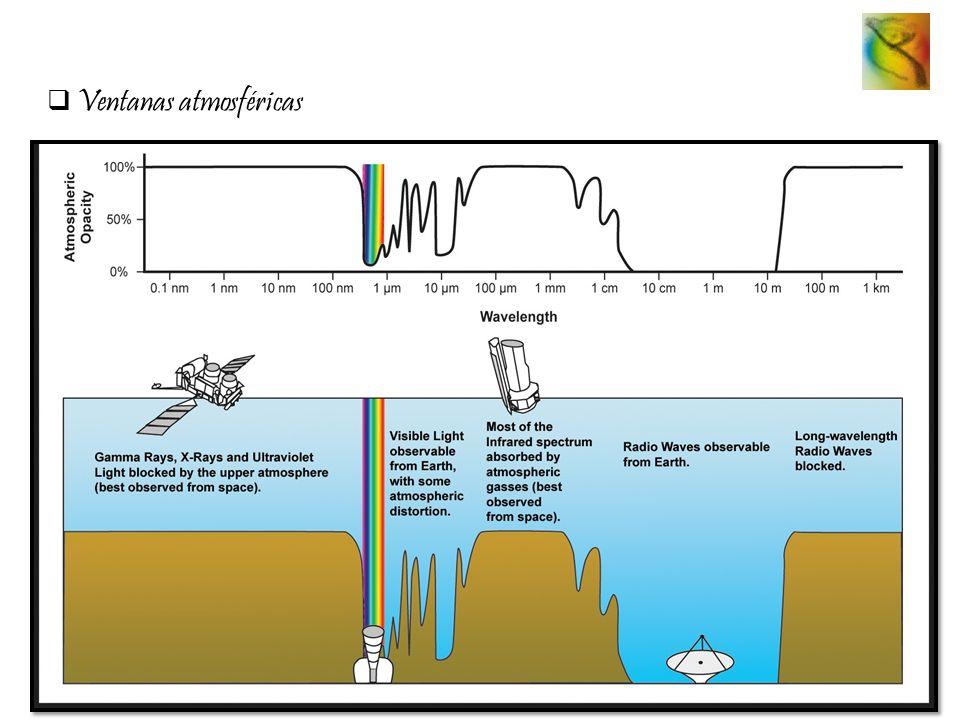 Ventanas atmosféricas
