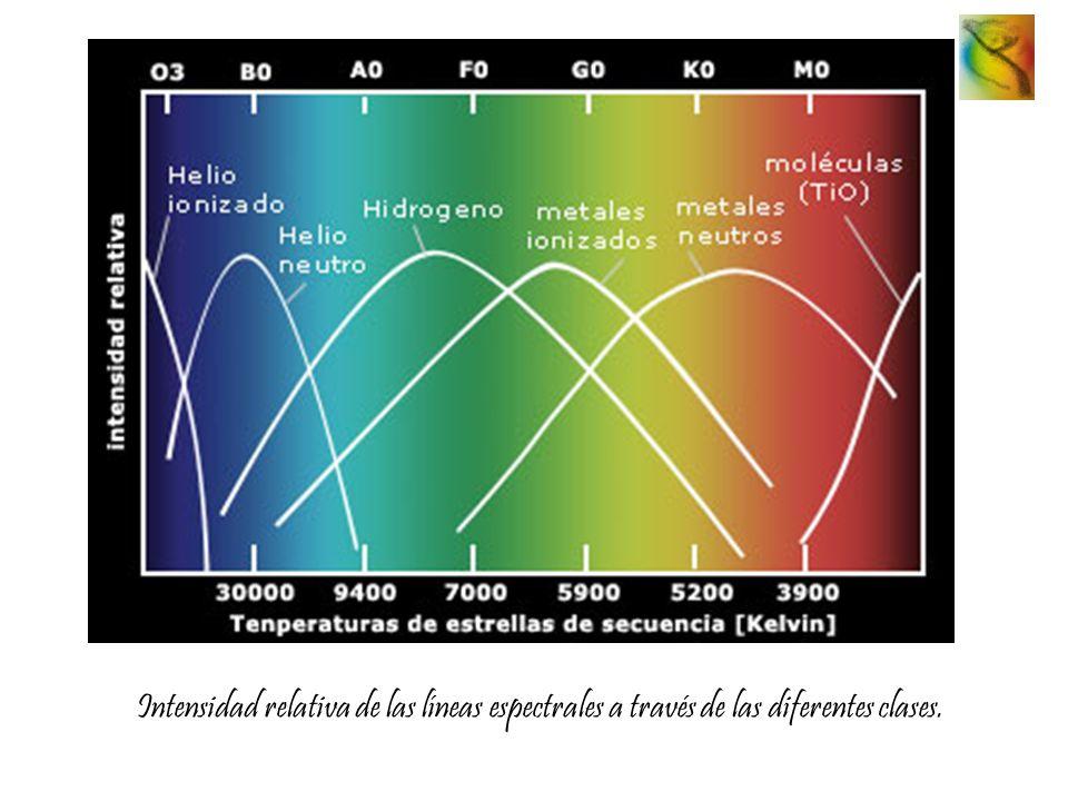 Intensidad relativa de las líneas espectrales a través de las diferentes clases.