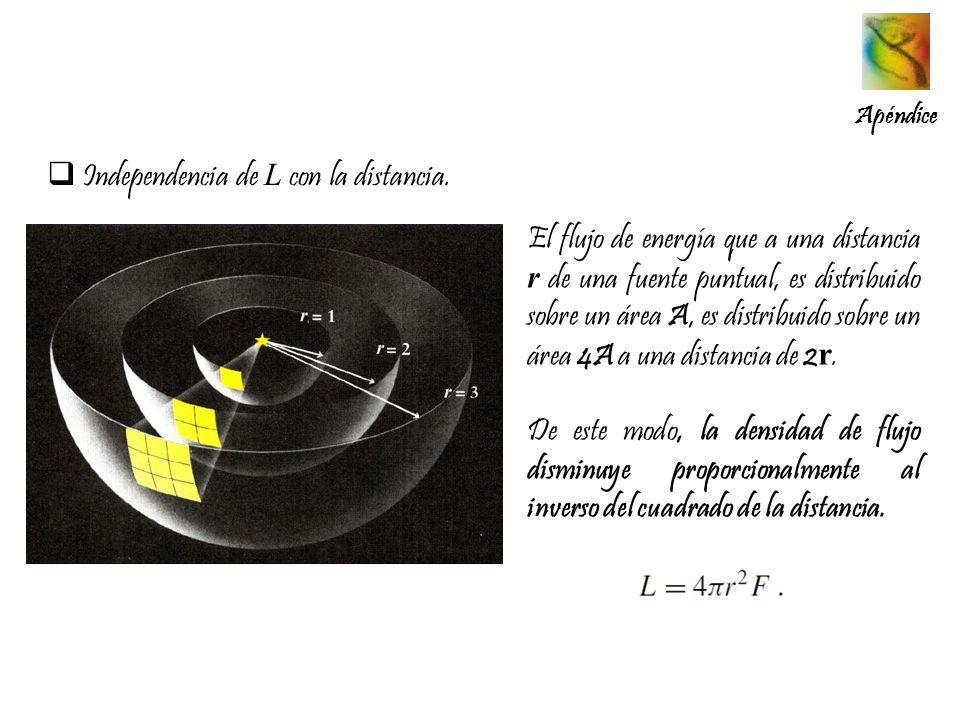 Apéndice Independencia de L con la distancia. El flujo de energía que a una distancia r de una fuente puntual, es distribuido sobre un área A, es dist