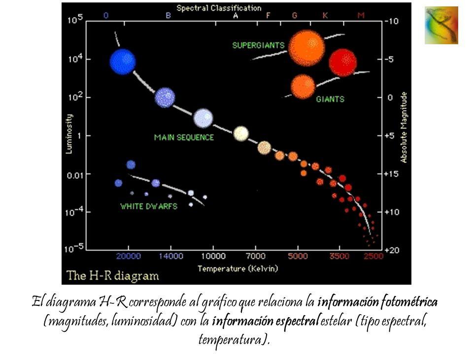 El diagrama H-R corresponde al gráfico que relaciona la información fotométrica (magnitudes, luminosidad) con la información espectral estelar (tipo e