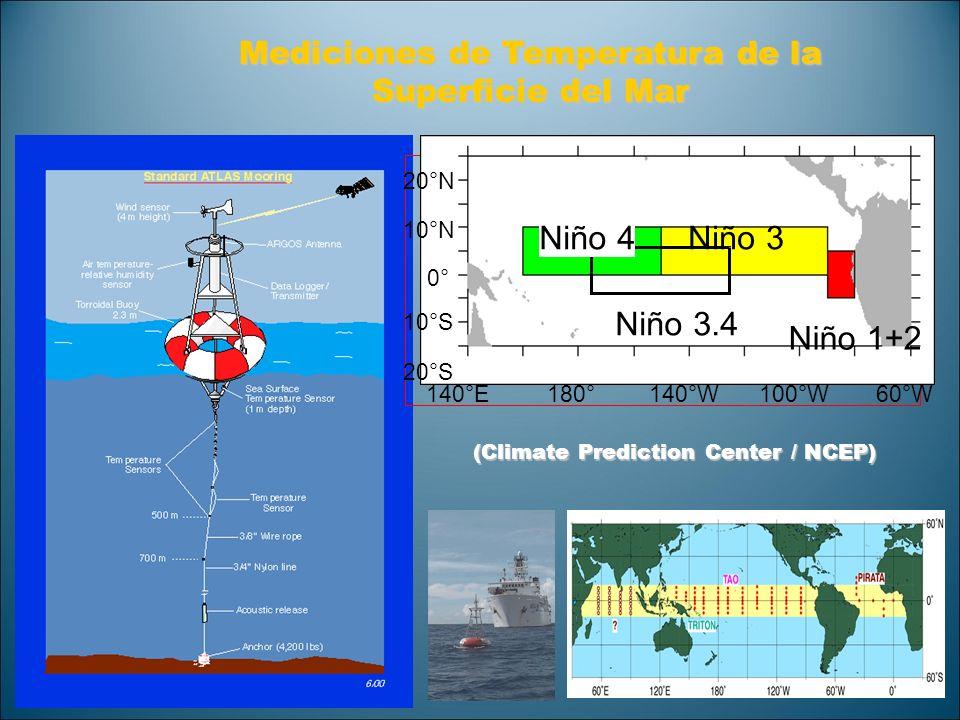 Mediciones de Temperatura de la Superficie del Mar Niño 4Niño 3 Niño 3.4 Niño 1+2 20°N 10°N 0° 10°S 20°S 140°E180°140°W100°W60°W (Climate Prediction C