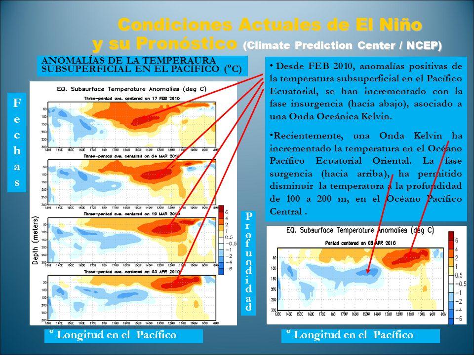 Condiciones Actuales de El Niño y su Pronóstico (Climate Prediction Center / NCEP) Condiciones Actuales de El Niño y su Pronóstico (Climate Prediction