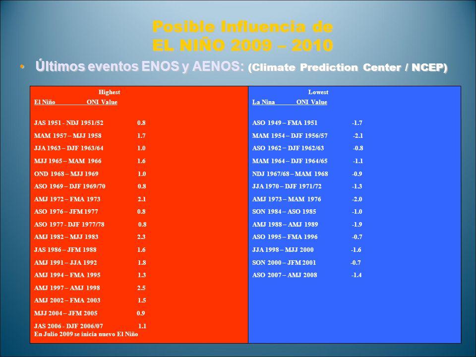 Posible Influencia de EL NIÑO 2009 – 2010 Últimos eventos ENOS y AENOS: (Climate Prediction Center / NCEP)Últimos eventos ENOS y AENOS: (Climate Predi