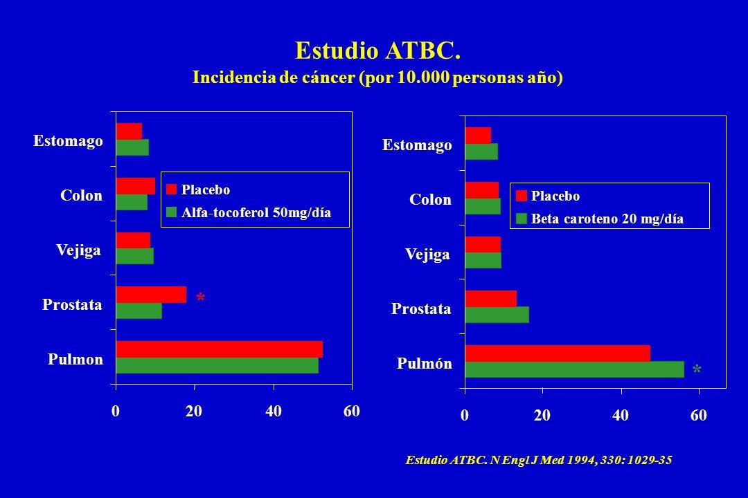 Estudio ATBC. Incidencia de cáncer (por 10.000 personas año) Estudio ATBC. N Engl J Med 1994, 330: 1029-35 0204060 Pulmon Prostata Vejiga Colon Estoma