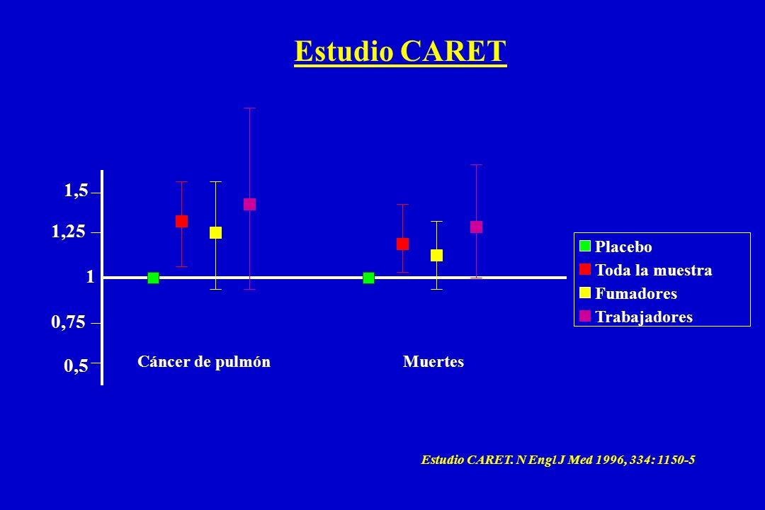 Placebo Toda la muestra Fumadores Trabajadores 1 1,5 0,5 1,25 0,75 Estudio CARET. N Engl J Med 1996, 334: 1150-5 Cáncer de pulmónMuertes Estudio CARET