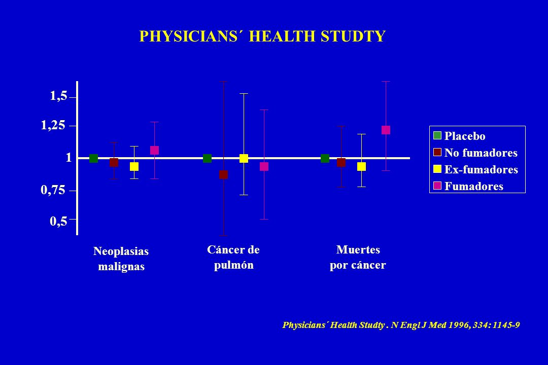 Placebo No fumadores Ex-fumadores Fumadores Physicians´ Health Studty. N Engl J Med 1996, 334: 1145-9 1 1,5 0,5 1,25 0,75 Neoplasias malignas Cáncer d