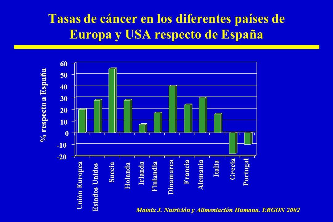 Tasas de cáncer en los diferentes países de Europa y USA respecto de España Unión Europea Suecia Irlanda Dinamarca Alemania Grecia Estados Unidos Holanda Finlandia Francia Italia Portugal Mataix J.