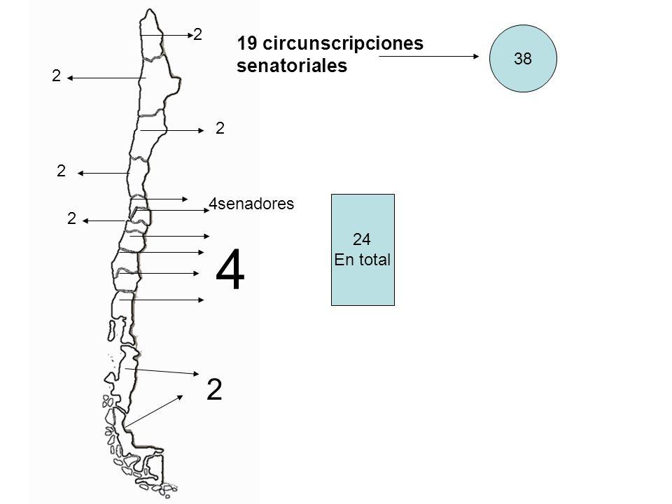 19 circunscripciones senatoriales 38 4senadores 2 2 4 2 2 2 2 24 En total