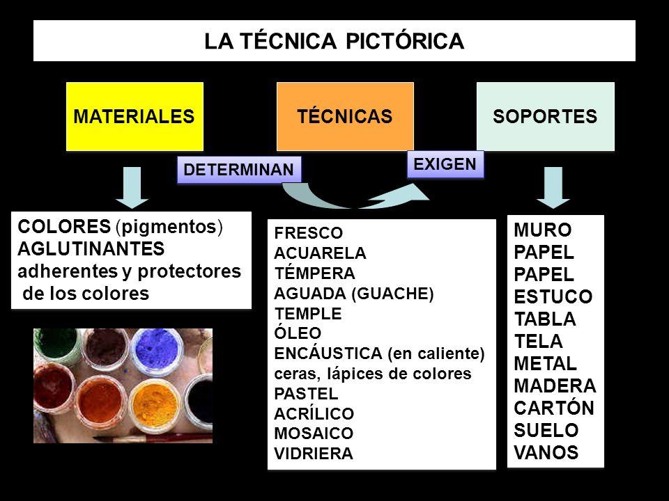 LA TÉCNICA PICTÓRICA MATERIALES TÉCNICAS SOPORTES DETERMINAN EXIGEN COLORES (pigmentos) AGLUTINANTES adherentes y protectores de los colores COLORES (