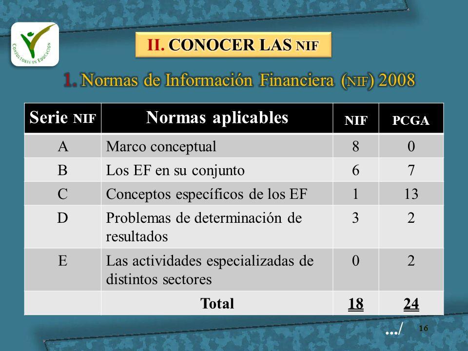 16 Serie NIF Normas aplicables NIFPCGA AMarco conceptual80 BLos EF en su conjunto67 CConceptos específicos de los EF113 DProblemas de determinación de