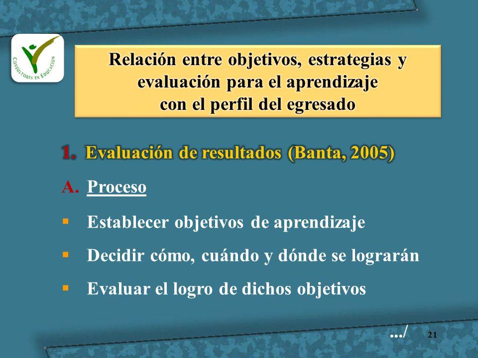 21 A.Proceso Establecer objetivos de aprendizaje Decidir cómo, cuándo y dónde se lograrán Evaluar el logro de dichos objetivos.../