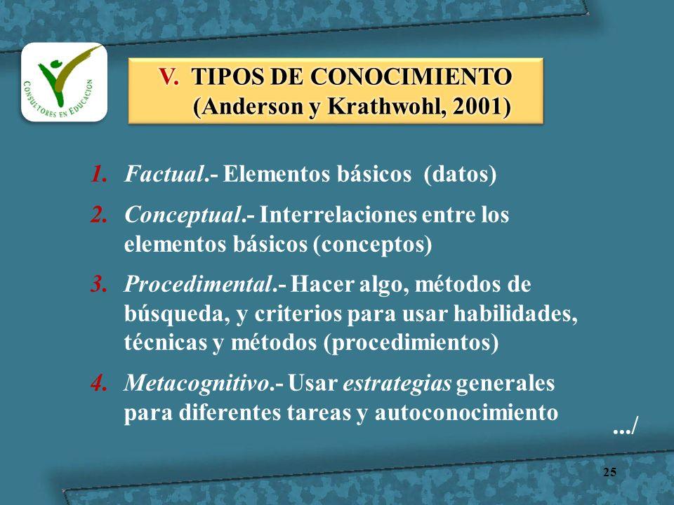 25.../ 1.Factual.- Elementos básicos (datos) 2.Conceptual.- Interrelaciones entre los elementos básicos (conceptos) 3.Procedimental.- Hacer algo, méto