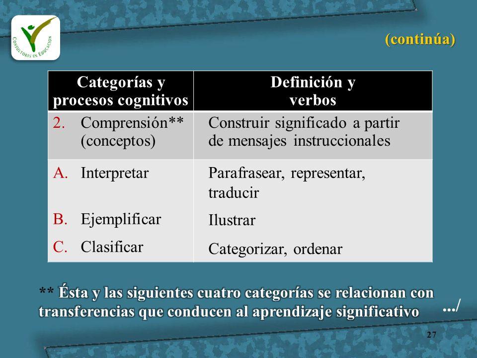 27 Categorías y procesos cognitivos Definición y verbos 2.Comprensión** (conceptos) Construir significado a partir de mensajes instruccionales A.Inter