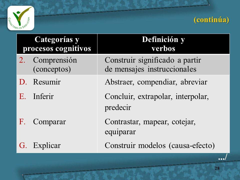 28 Categorías y procesos cognitivos Definición y verbos 2.Comprensión (conceptos) Construir significado a partir de mensajes instruccionales D.Resumir