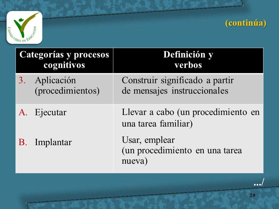 29 Categorías y procesos cognitivos Definición y verbos 3.Aplicación (procedimientos) Construir significado a partir de mensajes instruccionales A.Eje