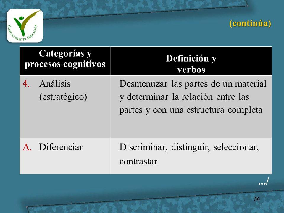 30 Categorías y procesos cognitivos Definición y verbos 4.Análisis (estratégico) Desmenuzar las partes de un material y determinar la relación entre l
