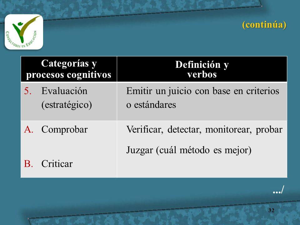 32 Categorías y procesos cognitivos Definición y verbos 5.Evaluación (estratégico) Emitir un juicio con base en criterios o estándares A.Comprobar B.C