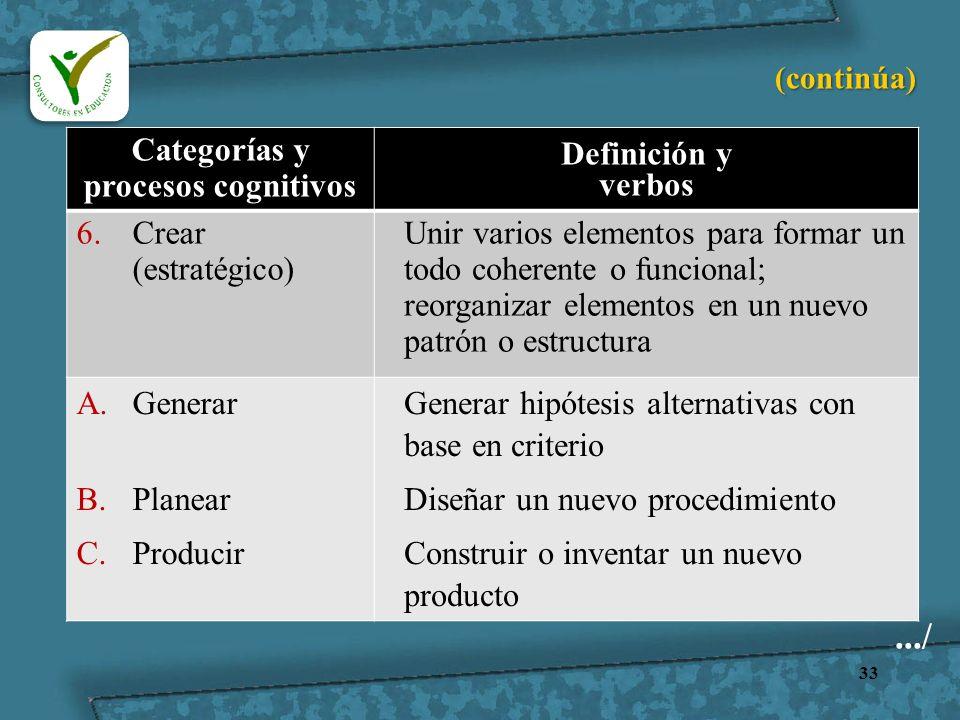 33 Categorías y procesos cognitivos Definición y verbos 6.Crear (estratégico) Unir varios elementos para formar un todo coherente o funcional; reorgan