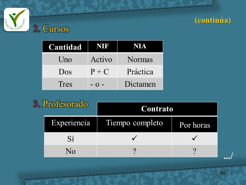 36 (continúa) Cantidad NIFNIA UnoActivoNormas DosP + CPráctica Tres- o -Dictamen Contrato ExperienciaTiempo completo Por horas Sí No??.../