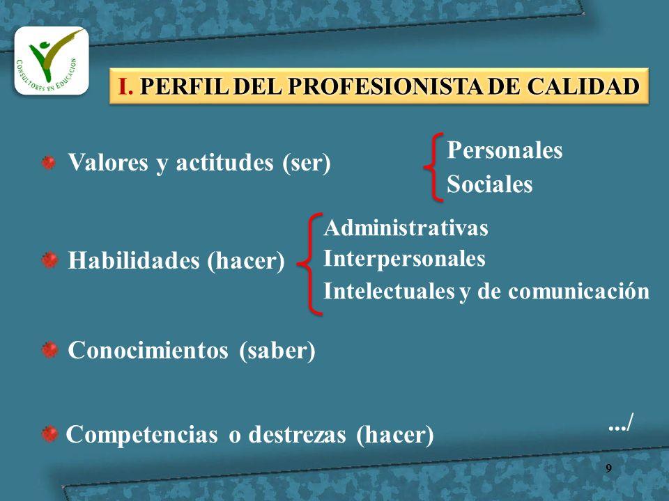 9 Valores y actitudes (ser) Habilidades (hacer) Conocimientos (saber) Competencias o destrezas (hacer) Personales Sociales Administrativas Interperson
