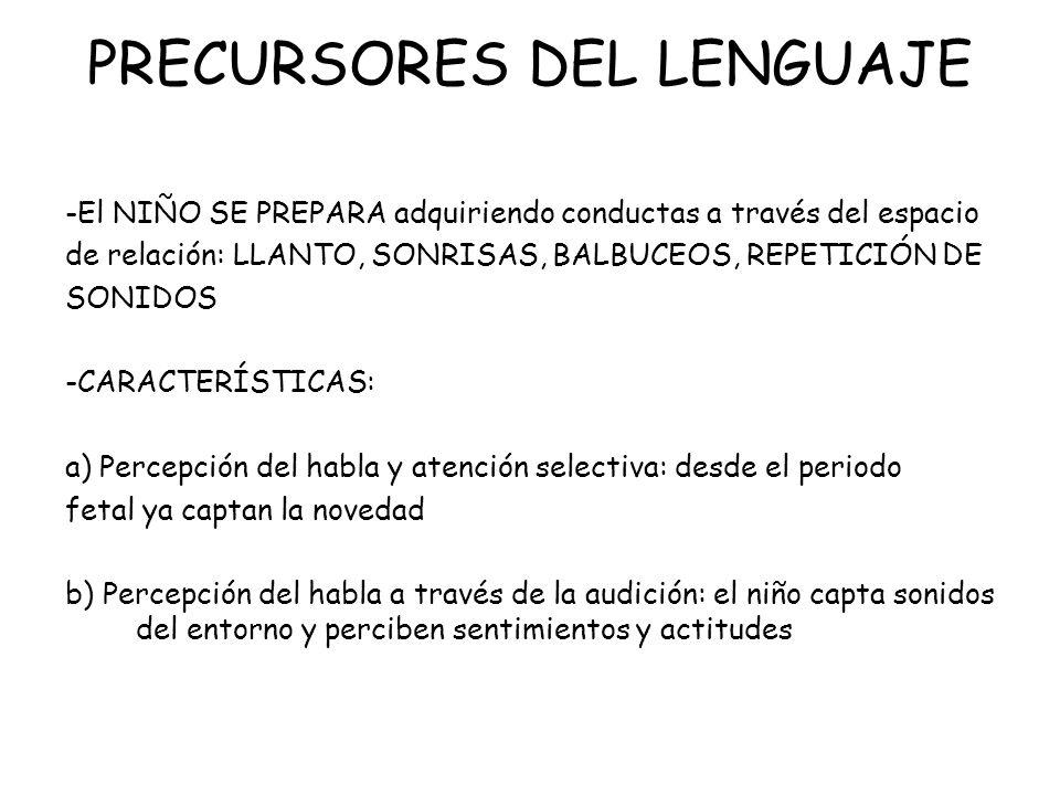 PRECURSORES DEL LENGUAJE -El NIÑO SE PREPARA adquiriendo conductas a través del espacio de relación: LLANTO, SONRISAS, BALBUCEOS, REPETICIÓN DE SONIDO