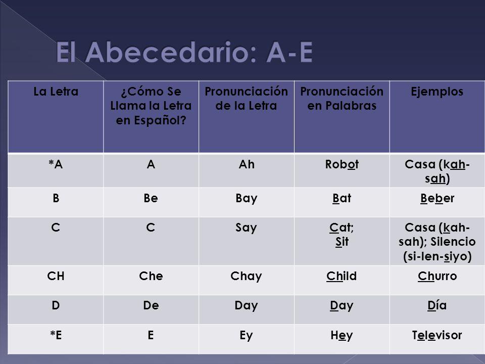 La Letra¿Cómo Se Llama la Letra en Español? Pronunciación de la Letra Pronunciación en Palabras Ejemplos *AAAhRobotCasa (kah- sah) BBeBayBatBeber CCSa