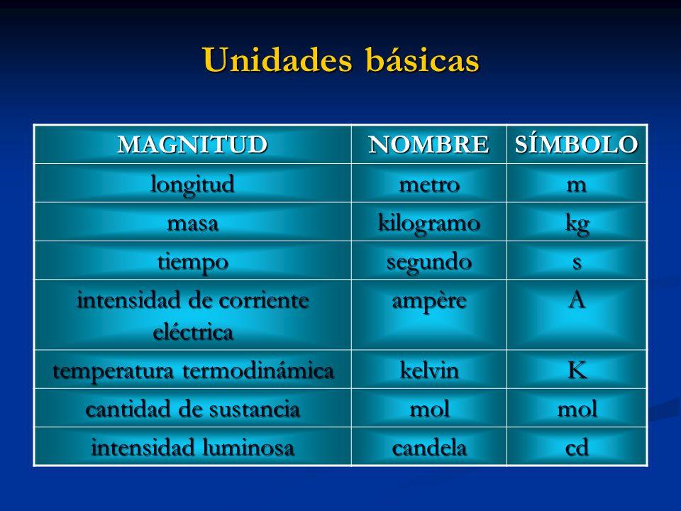 Unidades básicas MAGNITUDNOMBRESÍMBOLO longitudmetrom masakilogramokg tiemposegundos intensidad de corriente eléctrica ampèreA temperatura termodinámi
