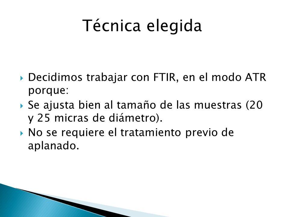Decidimos trabajar con FTIR, en el modo ATR porque: Se ajusta bien al tamaño de las muestras (20 y 25 micras de diámetro). No se requiere el tratamien