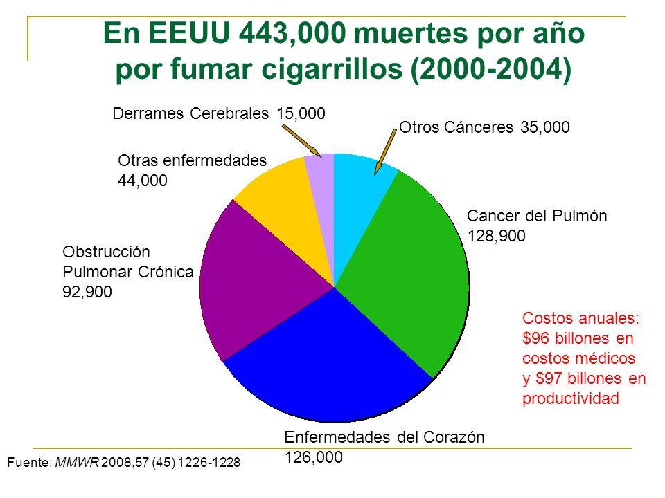 En EEUU 443,000 muertes por año por fumar cigarrillos (2000-2004) Otras enfermedades 44,000 Otros Cánceres 35,000 Cancer del Pulmón 128,900 Enfermedad