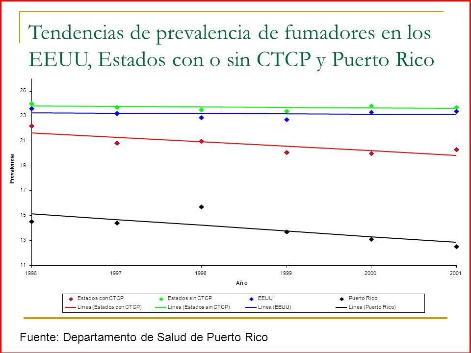 Tendencias de prevalencia de fumadores en los EEUU, Estados con o sin CTCP y Puerto Rico 11 13 15 17 19 21 23 25 199619971998199920002001 Añ o Prevale