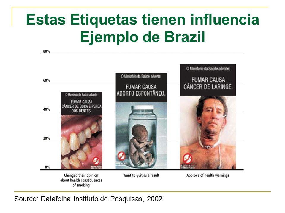 Estas Etiquetas tienen influencia Ejemplo de Brazil Source: Datafolha Instituto de Pesquisas, 2002.