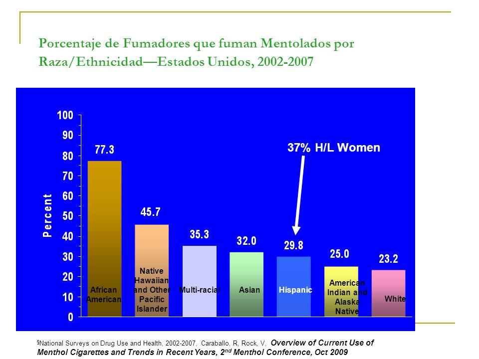 Porcentaje de Fumadores que fuman Mentolados por Raza/EthnicidadEstados Unidos, 2002-2007 § National Surveys on Drug Use and Health, 2002-2007, Caraba