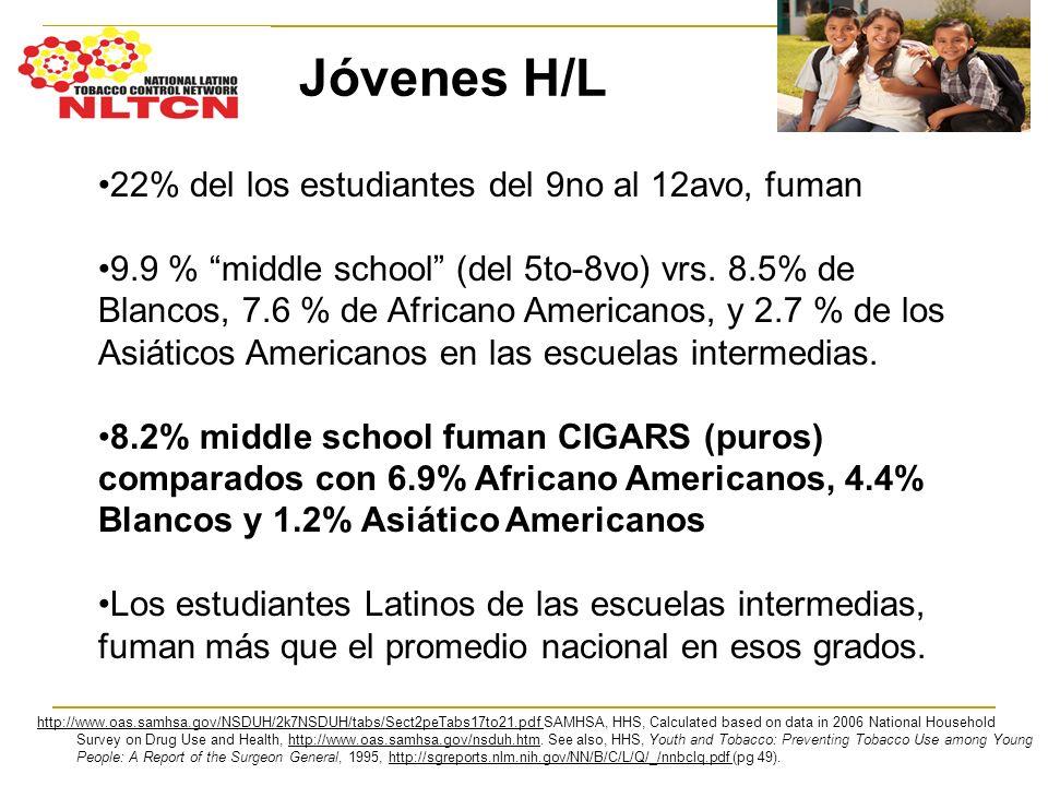 22% del los estudiantes del 9no al 12avo, fuman 9.9 % middle school (del 5to-8vo) vrs. 8.5% de Blancos, 7.6 % de Africano Americanos, y 2.7 % de los A