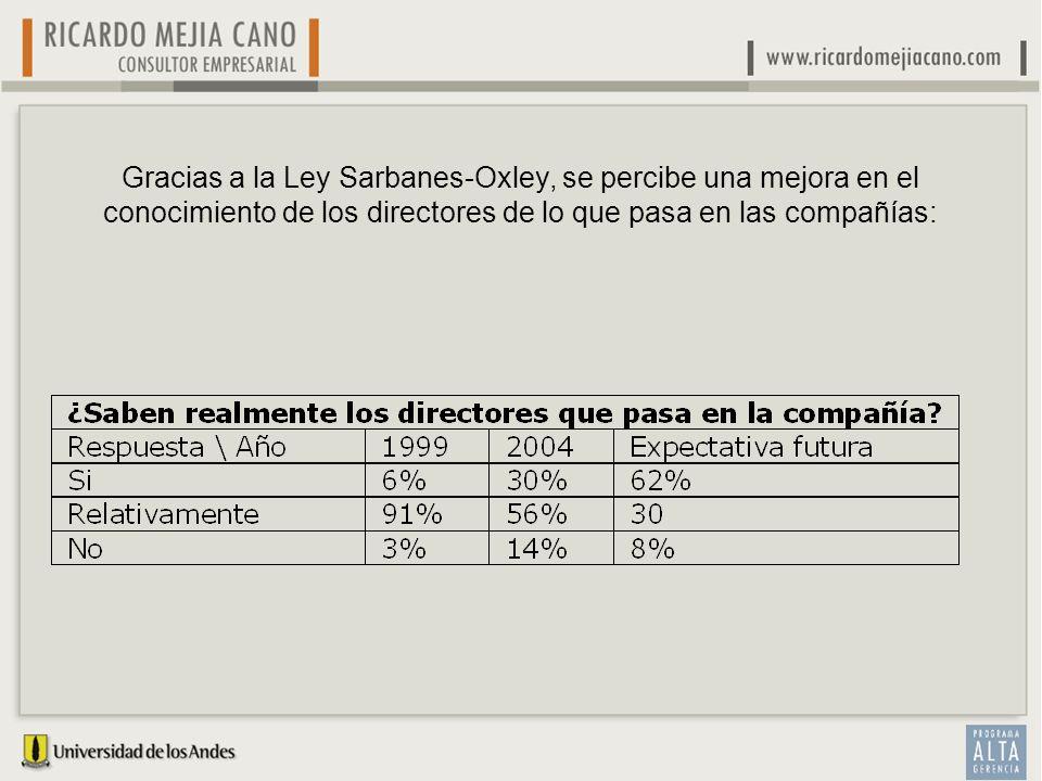 Gracias a la Ley Sarbanes-Oxley, se percibe una mejora en el conocimiento de los directores de lo que pasa en las compañías: