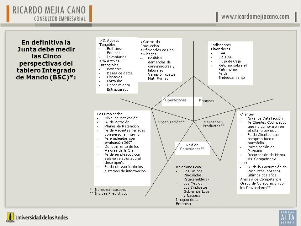 Operaciones Finanzas Organización** Mercados y Productos** En definitiva la Junta debe medir las Cinco perspectivas del tablero Integrado de Mando (BS