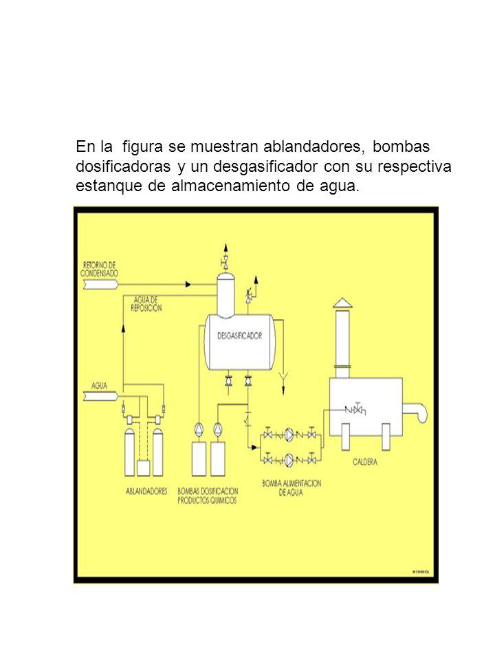 EQUIPOS DE TRATAMIENTO DE AGUA En la figura se muestran ablandadores, bombas dosificadoras y un desgasificador con su respectiva estanque de almacenam
