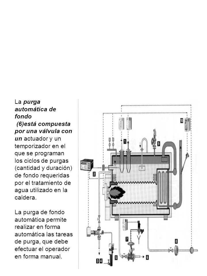 Purgas Automáticas Las purgas automáticas utilizadas generalmente en calderas son las purgas automáticas de fondo y las purgas automáticas de superfic