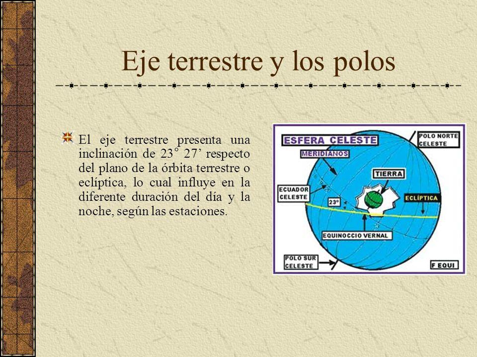 Eje terrestre y los polos El eje terrestre presenta una inclinación de 23° 27 respecto del plano de la órbita terrestre o eclíptica, lo cual influye e
