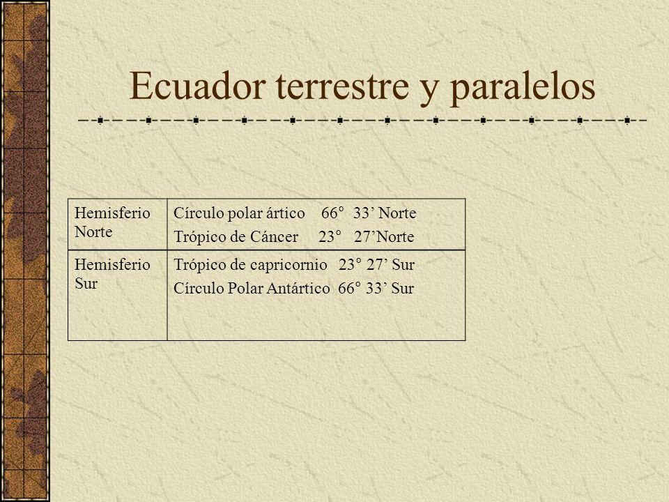 Ecuador terrestre y paralelos Hemisferio Norte Círculo polar ártico 66° 33 Norte Trópico de Cáncer 23° 27Norte Hemisferio Sur Trópico de capricornio 2