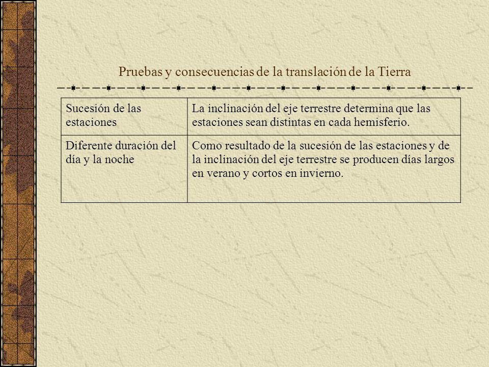 Pruebas y consecuencias de la translación de la Tierra Sucesión de las estaciones La inclinación del eje terrestre determina que las estaciones sean d