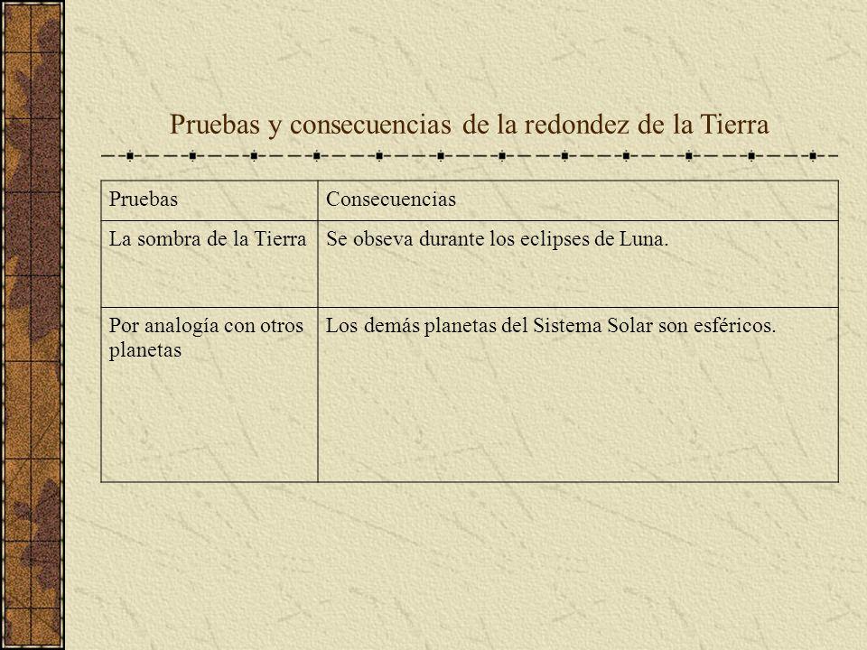 Pruebas y consecuencias de la redondez de la Tierra PruebasConsecuencias La sombra de la TierraSe obseva durante los eclipses de Luna. Por analogía co