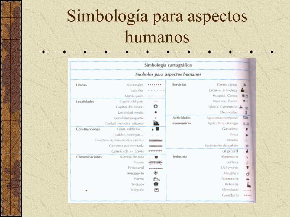 Simbología para aspectos humanos