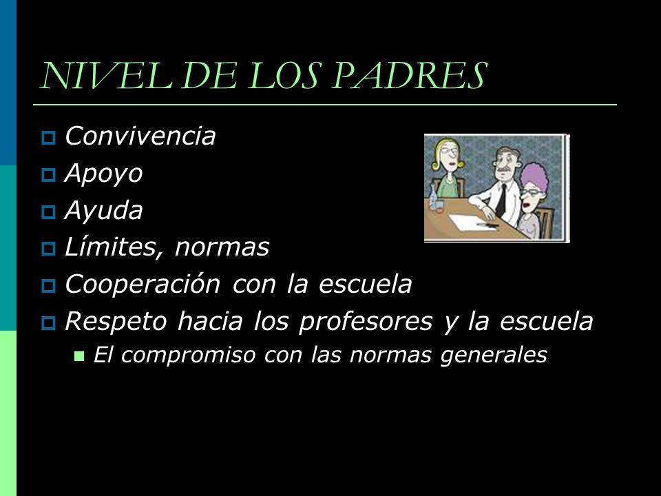 NIVEL DE LOS PADRES Convivencia Apoyo Ayuda Límites, normas Cooperación con la escuela Respeto hacia los profesores y la escuela El compromiso con las