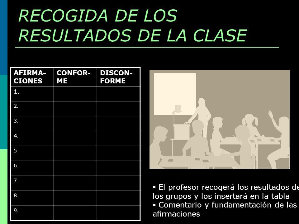 RECOGIDA DE LOS RESULTADOS DE LA CLASE AFIRMA- CIONES CONFOR- ME DISCON- FORME 1. 2. 3. 4. 5 6. 7. 8. 9. El profesor recogerá los resultados de los gr