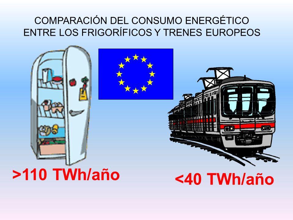 >110 TWh/año <40 TWh/año COMPARACIÓN DEL CONSUMO ENERGÉTICO ENTRE LOS FRIGORÍFICOS Y TRENES EUROPEOS